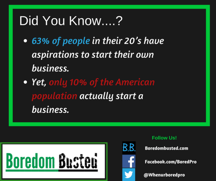 how many people want to start a business